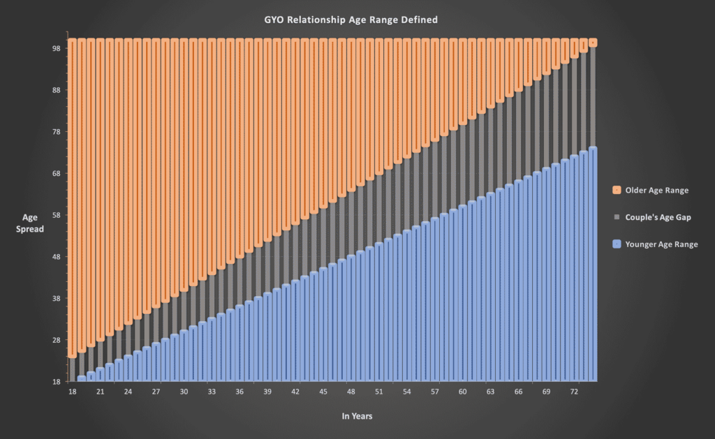 The Age Gap in a GYO relationship visualized over time